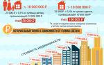 Стоимость перевода нежилого помещения в жилое: сколько нужно заплатить за документы, а также какая будет цена за услуги нотариуса?