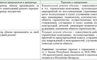 Договор ипотеки: это что за документ, его существенные условия, срок действия,  определения сторон, объекта и предмета соглашения, и на что обратить внимание