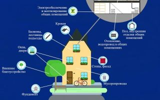 Текущий ремонт многоквартирного дома: регламент реконструкции жилого помещения