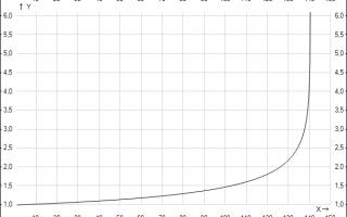 Беспроцентная ипотека: как получить, какой самый маленький процент и все о программе под ноль годовых