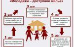 Социальная ипотека: льготы для молодых семей и очередников, есть ли государственная поддержка