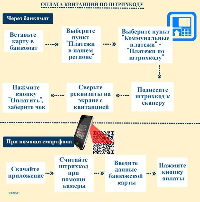 Как оплачивать ЖКХ через Сбербанк: как формируется квитанция через Интернет и мобильное приложение?