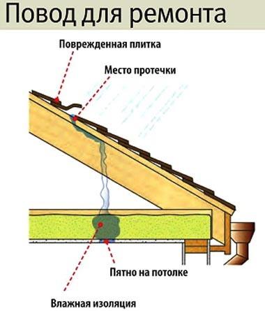 Ремонт кровли - текущий или капитальный ремонт? Их отличия, технический регламент, нормы СНиП, за чей счет осуществляется ремонт крыши многоквартирного дома, а также образец заявления на ремонт крыши