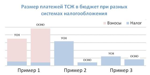 Доходы и расходы ТСЖ на УСН: что это, минусы и плюсы деятельности при упрощенной системе, учет поступающих средств и отчетность