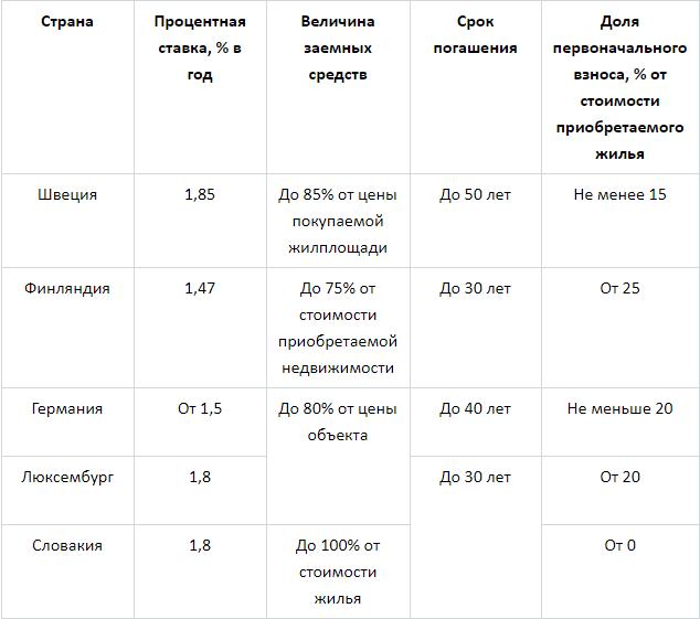 Ипотека в Америке: проценты по выплатам займа и можно ли россиянам взять кредит в Японии, Италии или в других странах за рубежом
