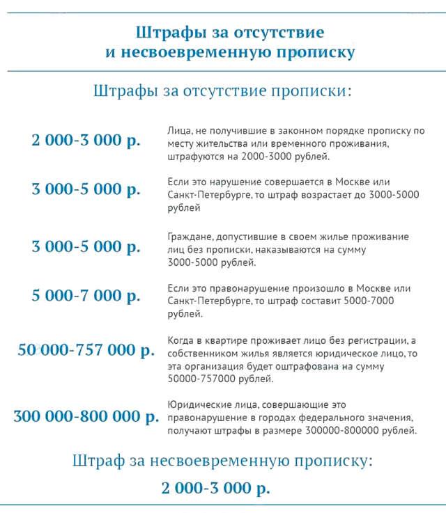 Как начисляется пеня за отсутствие прописки или регистрации в росии