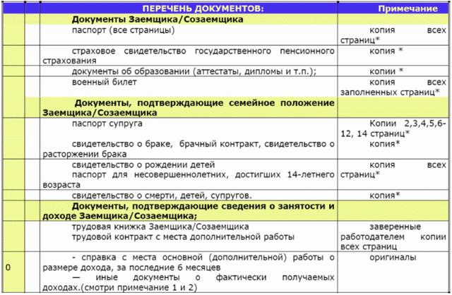 Ипотека на новостройку в Сбербанке и ВТБ 24: условия и требования для получения, а также какова скидка по специальной программе от застройщика?