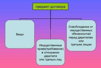 Как составить договор дарения квартиры с правом пожизненного проживания дарителя: образец