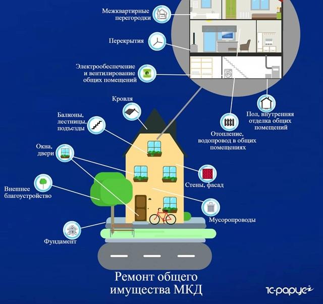 Текущий ремонт многоквартирного дома: регламент реконструкции жилого помещения, общего имущества собственников, планирование объема работ, назначение комплекса услуг