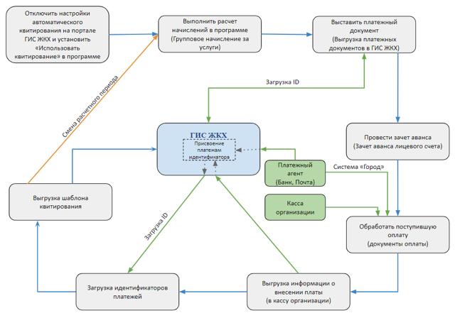 Квитирование в ГИС ЖКХ: что это такое, пошаговая инструкция по размещению сведений, а также информация о том, как сделать все вручную или автоматически