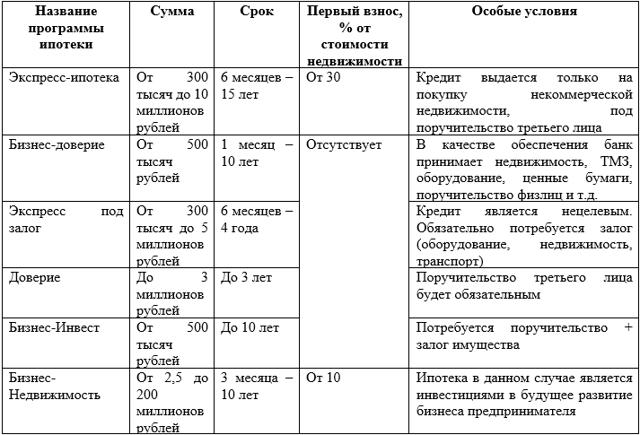 где взять миллион рублей в кредит на 10 лет