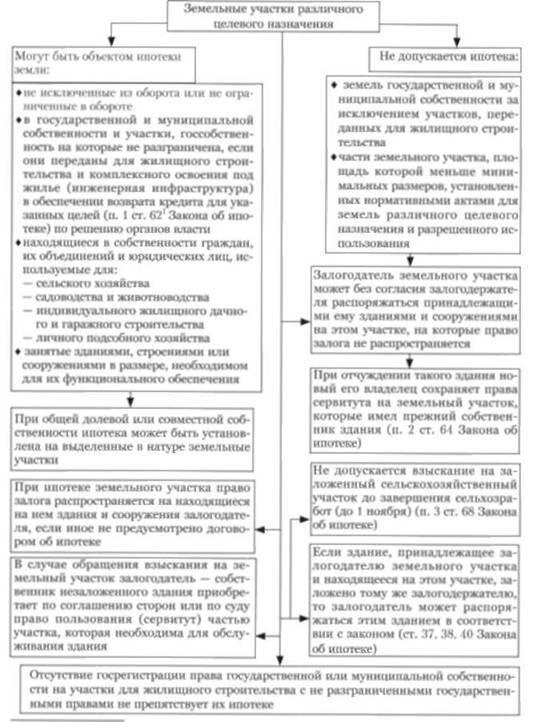 Какие банки дают ипотеку на деревянные дома: организации, которые кредитуют частную недвижимость, условия на покупку жилья в ВТБ 24, требования к заемщику