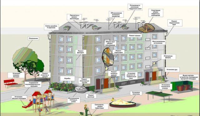 Образец жалобы и заявления на бездействие управляющей компании или ЖКХ в жилищную инспекцию: как написать и куда подавать?