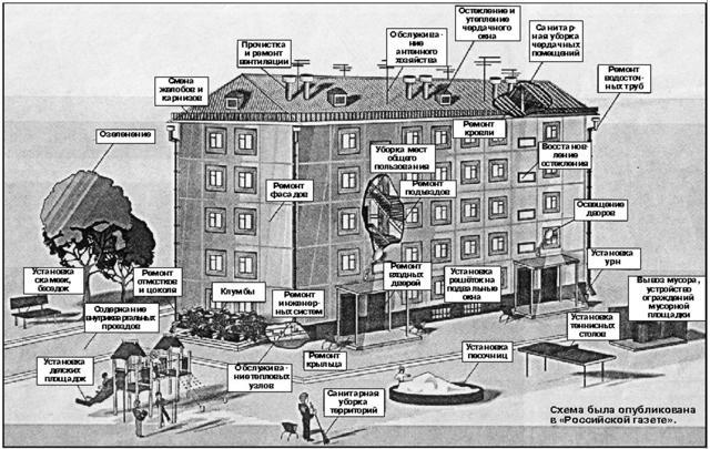 Благоустройство придомовой территории (двора) многоквартирного дома и озеленение территории многоэтажного жилого дома: что входит и как оформить, кто должен заниматься и кто отвечает; правила, программа, элементы, образец заявления и проекта